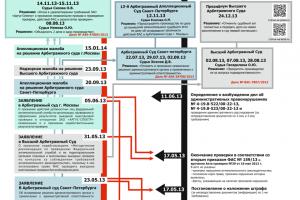Развитие событий вокруг компании Аргус-спектр (инфографика)